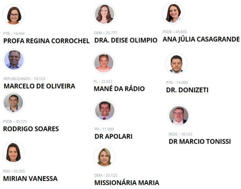 Eleições 2020: Conheça os vereadores eleitos em Araras